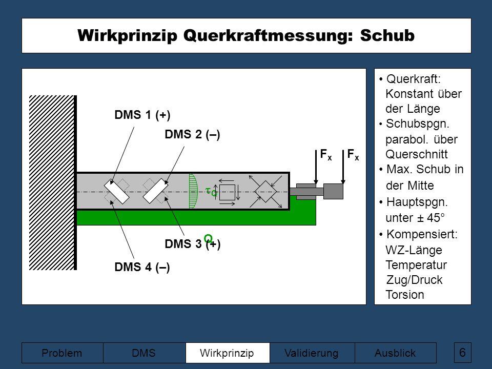 z FxFx Q QQ FxFx DMS 2 (–) DMS 1 (+) DMS 3 (+) DMS 4 (–) 6 ValidierungAusblickWirkprinzipDMSProblem Wirkprinzip Querkraftmessung: Schub Querkraft: Konstant über der Länge Schubspgn.