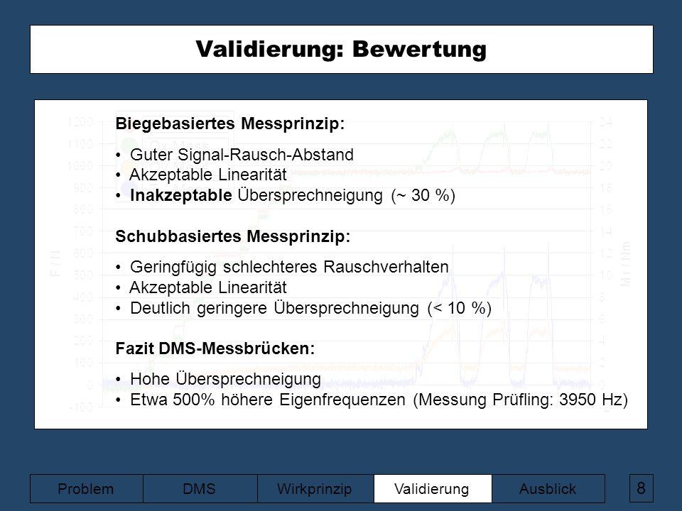 Validierung: Ergebnisse biegebasiert 8 ValidierungAusblickWirkprinzipDMSProblem Validierung: Ergebnisse Querkraft-basiert F extern Qx Mess.