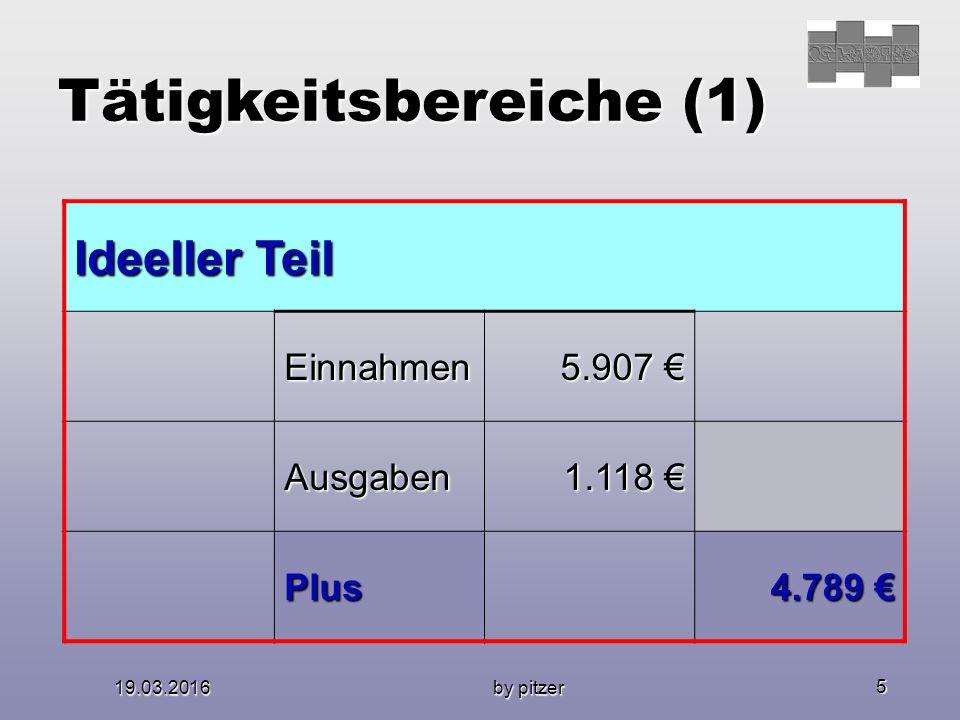 19.03.2016 by pitzer 5 Tätigkeitsbereiche (1) Ideeller Teil Einnahmen 5.907 € Ausgaben 1.118 € Plus 4.789 €