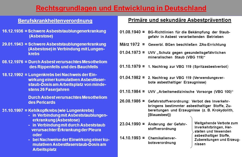 Rechtsgrundlagen und Entwicklung in Deutschland Berufskrankheitenverordnung 16.12.1936 = Schwere Asbeststaublungenerkrankung (Asbestose) 29.01.1943 =Schwere Asbeststaublungenerkrankung (Asbestose) in Verbindung mit Lungen- krebs 08.12.1976 =Durch Asbest verursachtes Mesotheliom des Rippenfells und des Bauchfells 18.12.1992 =Lungenkrebs bei Nachweis der Ein- wirkung einer kumulativen Asbestfaser- staub-Dosis am Arbeitsplatz von minde- stens 26 Faserjahren Durch Asbest verursachtes Mesotheliom des Pericards 31.10.1997 =Kehlkopfkrebs (wie Lungenkrebs) -in Verbindung mit Asbeststaublungen- erkrankung (Asbestose) -in Verbindung mit durch Asbeststaub verursachter Erkrankung der Pleura oder -bei Nachweise der Einwirkung einer ku- mulativen Asbestfaserstaub-Dosis am Arbeitsplatz Primäre und sekundäre Asbestprävention 01.08.1940 = BG-Richtlinien für die Bekämpfung der Staub- gefahr in Asbest verarbeitenden Betrieben März 1972 = Gewerbl.
