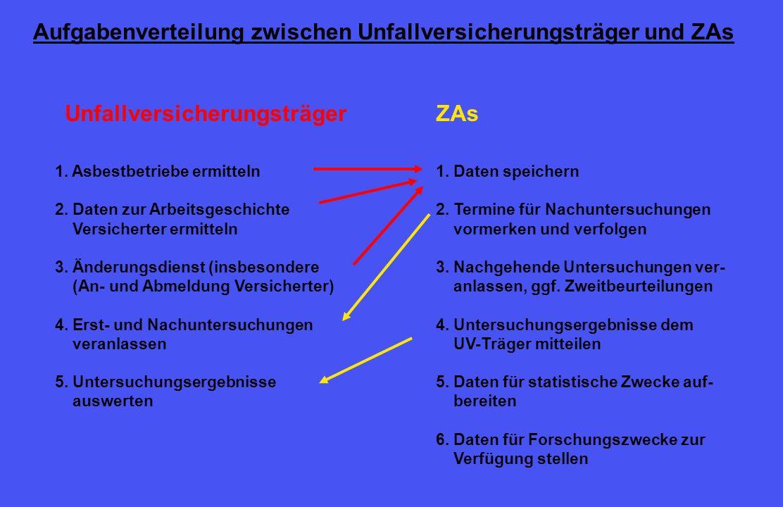 Aufgabenverteilung zwischen Unfallversicherungsträger und ZAs 1.