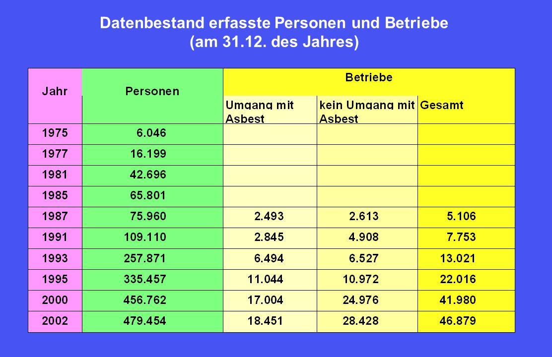 Datenbestand erfasste Personen und Betriebe (am 31.12. des Jahres)