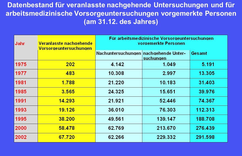 Datenbestand für veranlasste nachgehende Untersuchungen und für arbeitsmedizinische Vorsorgeuntersuchungen vorgemerkte Personen (am 31.12.