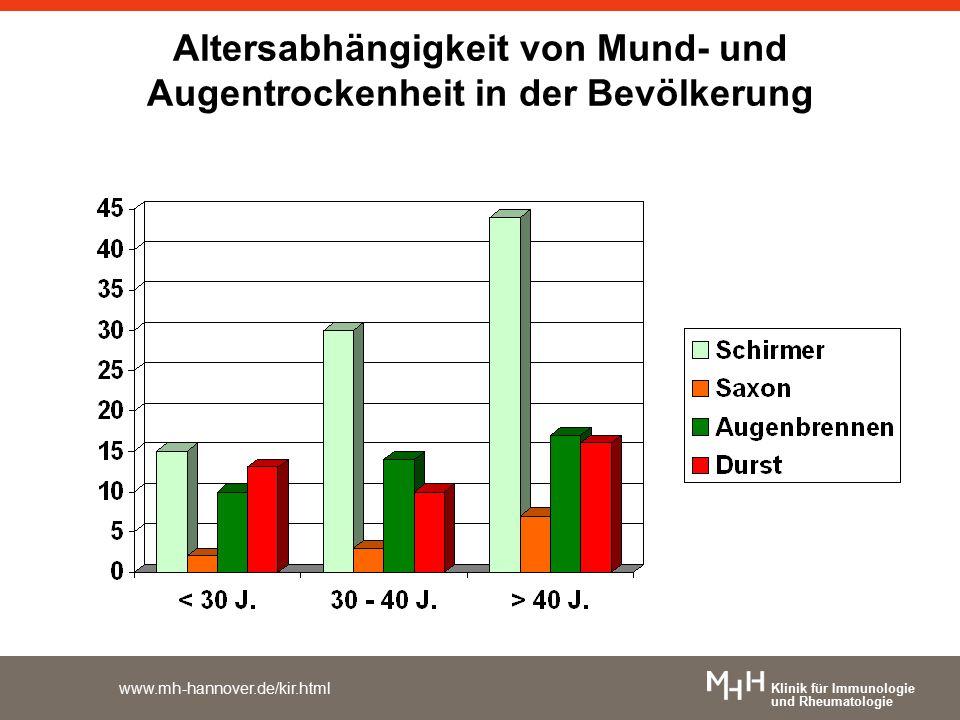 Klinik für Immunologie und Rheumatologie www.mh-hannover.de/kir.html Altersabhängigkeit von Mund- und Augentrockenheit in der Bevölkerung