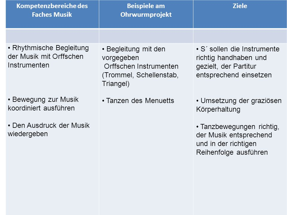 Kompetenzbereiche des Faches Musik Beispiele am Ohrwurmprojekt Ziele Rhythmische Begleitung der Musik mit Orffschen Instrumenten Bewegung zur Musik koordiniert ausführen Den Ausdruck der Musik wiedergeben Begleitung mit den vorgegeben Orffschen Instrumenten (Trommel, Schellenstab, Triangel) Tanzen des Menuetts S´ sollen die Instrumente richtig handhaben und gezielt, der Partitur entsprechend einsetzen Umsetzung der graziösen Körperhaltung Tanzbewegungen richtig, der Musik entsprechend und in der richtigen Reihenfolge ausführen
