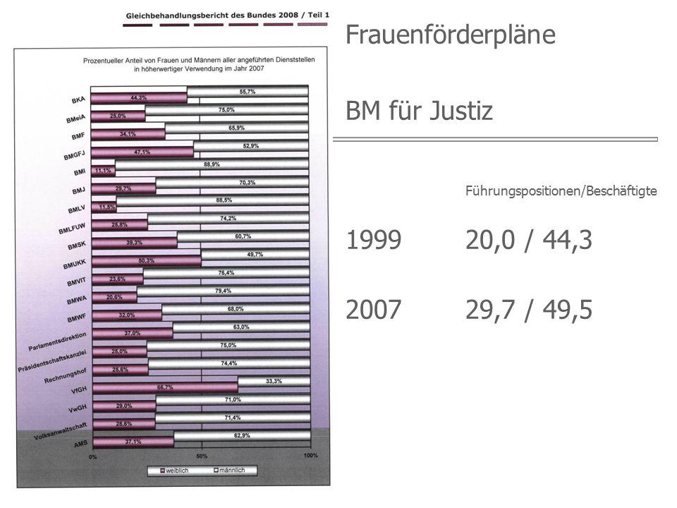Date vorhanden Frauenförderpläne BM für Justiz Führungspositionen/Beschäftigte 199920,0 / 44,3 200729,7 / 49,5