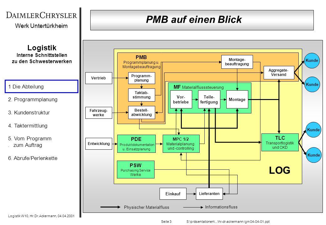 Werk Untertürkheim Logistik W10, Hr.Dr.Ackermann, 04.04.2001 1 Die Abteilung 2. Programmplanung 3. Kundenstruktur 4. Taktermittlung 5. Vom Programm. z