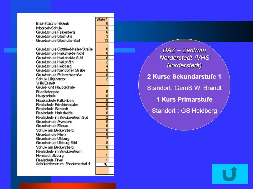 DAZ – Zentrum Norderstedt (VHS Norderstedt) 2 Kurse Sekundarstufe 1 Standort: GemS W. Brandt 1 Kurs Primarstufe Standort : GS Heidberg