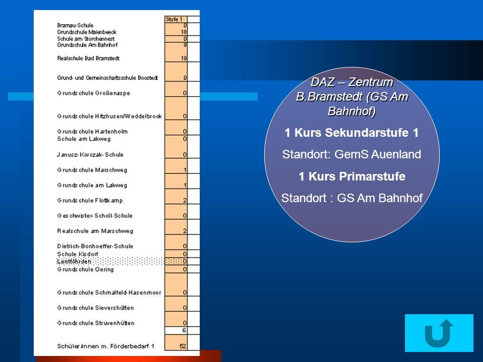 DAZ – Zentrum B.Bramstedt (GS Am Bahnhof) 1 Kurs Sekundarstufe 1 Standort: GemS Auenland 1 Kurs Primarstufe Standort : GS Am Bahnhof