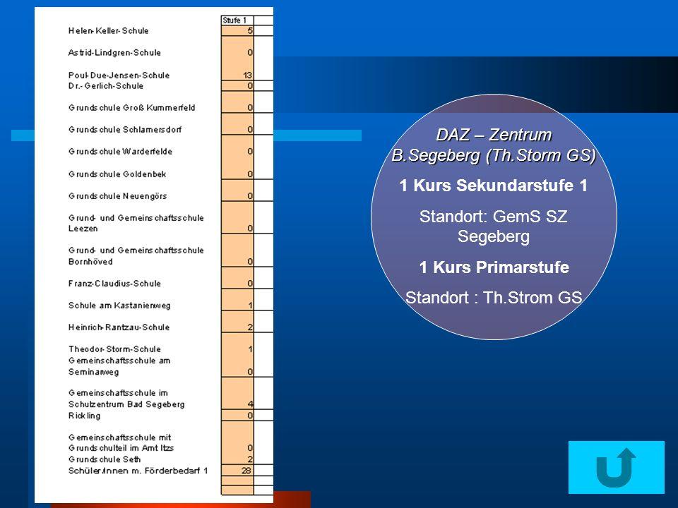 DAZ – Zentrum B.Segeberg (Th.Storm GS) 1 Kurs Sekundarstufe 1 Standort: GemS SZ Segeberg 1 Kurs Primarstufe Standort : Th.Strom GS