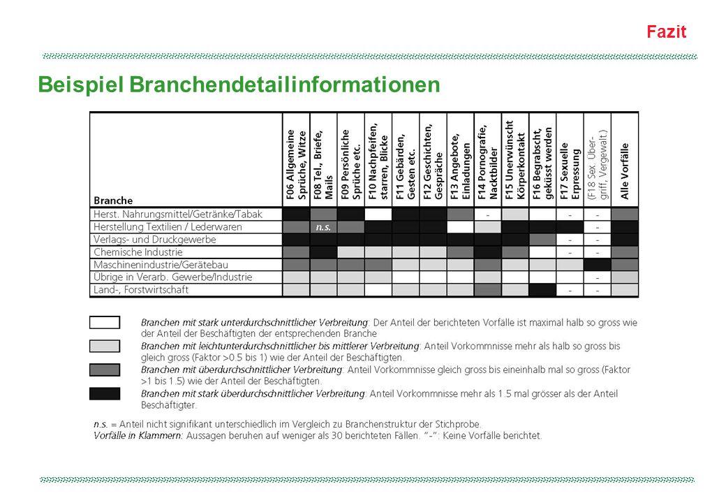 Fazit Beispiel Branchendetailinformationen