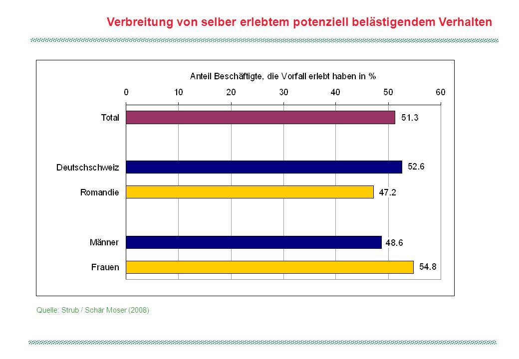 Erlebte Vorfälle von potenziell belästigendem Verhalten Quelle: Strub / Schär Moser (2008)