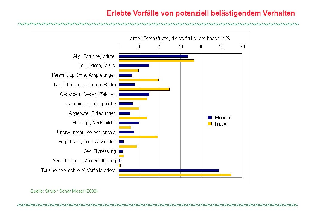 Geschlecht der Urhebenden von potenziell belästigendem Verhalten Quelle: Strub / Schär Moser (2008)