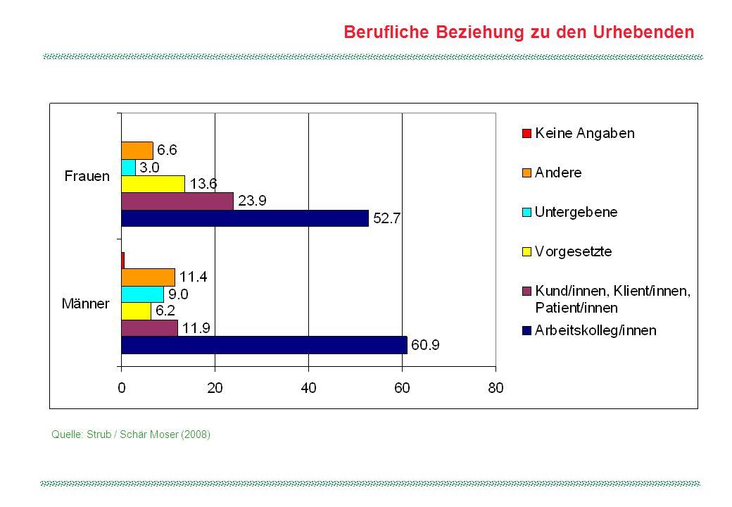 Berufliche Beziehung zu den Urhebenden Quelle: Strub / Schär Moser (2008)