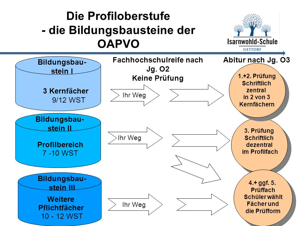 3 Kernfächer 9/12 WST 3. Prüfung Schriftlich dezentral im Profilfach 3.