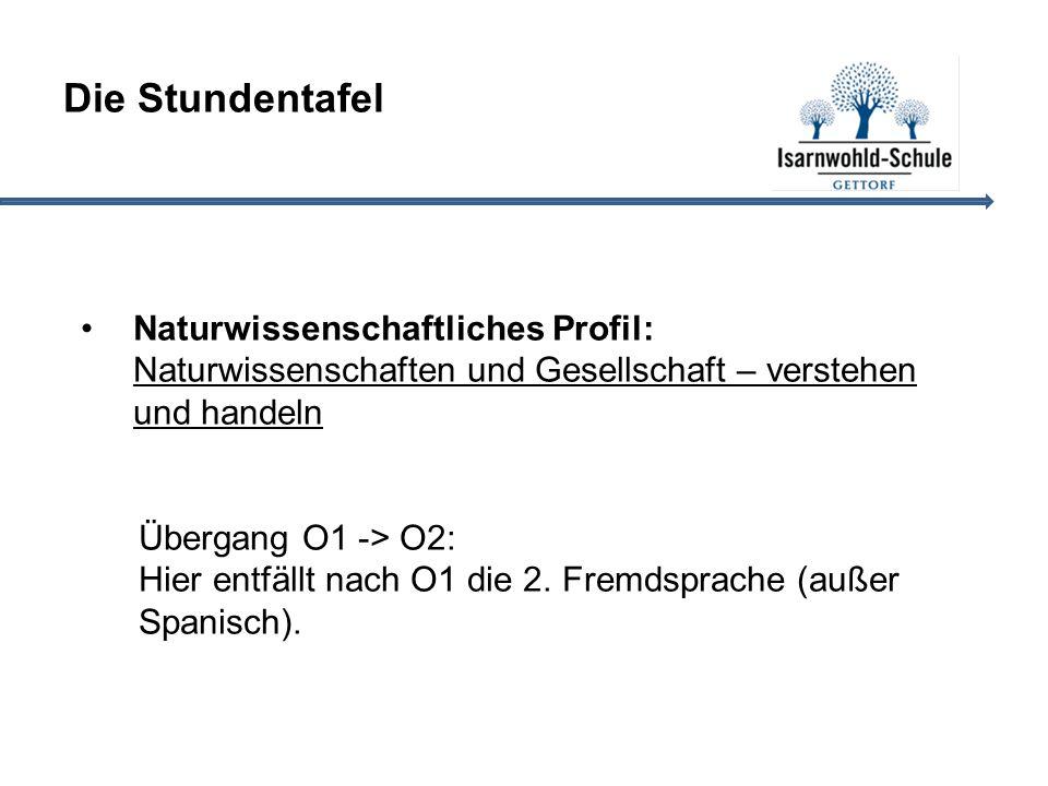 Die Stundentafel Naturwissenschaftliches Profil: Naturwissenschaften und Gesellschaft – verstehen und handeln Übergang O1 -> O2: Hier entfällt nach O1 die 2.