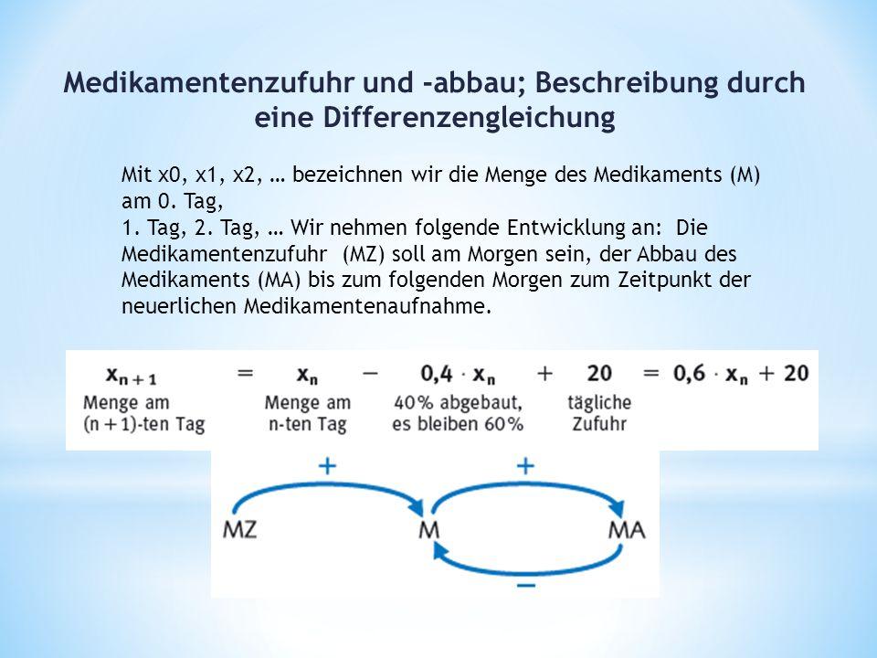 Medikamentenzufuhr und -abbau; Beschreibung durch eine Differenzengleichung Mit x0, x1, x2, … bezeichnen wir die Menge des Medikaments (M) am 0.