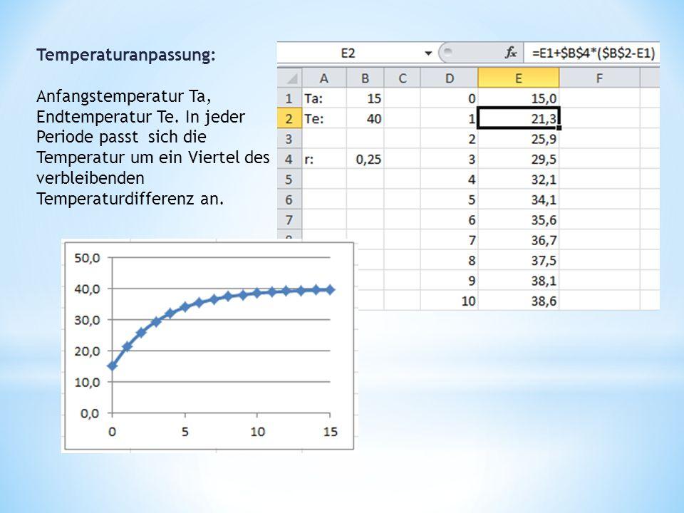Temperaturanpassung: Anfangstemperatur Ta, Endtemperatur Te.