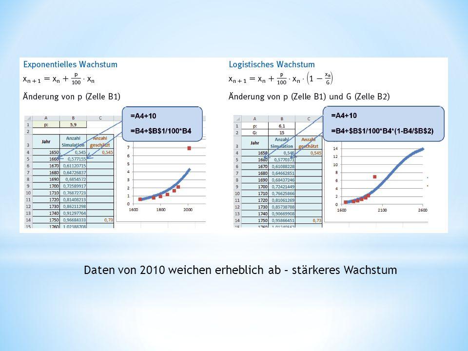 Daten von 2010 weichen erheblich ab – stärkeres Wachstum