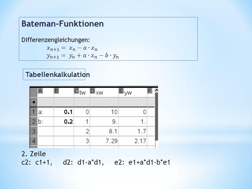 2. Zeile c2: c1+1, d2: d1-a*d1, e2: e1+a*d1-b*e1 Tabellenkalkulation