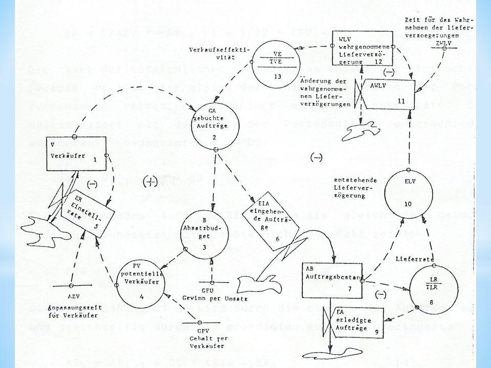 """""""Flussdiagramm (flow diagram ) Software VENSIM - Modellaufbau graphisch, Simulation"""
