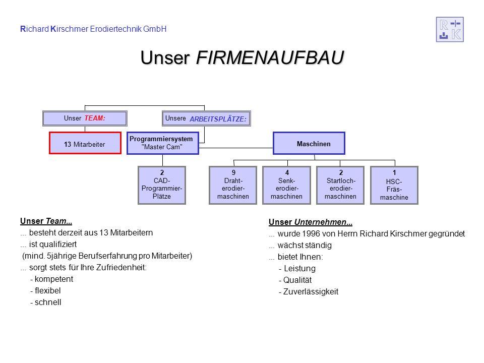 Richard Kirschmer Erodiertechnik GmbH UnserFIRMENAUFBAU Unser FIRMENAUFBAU Unser Team......