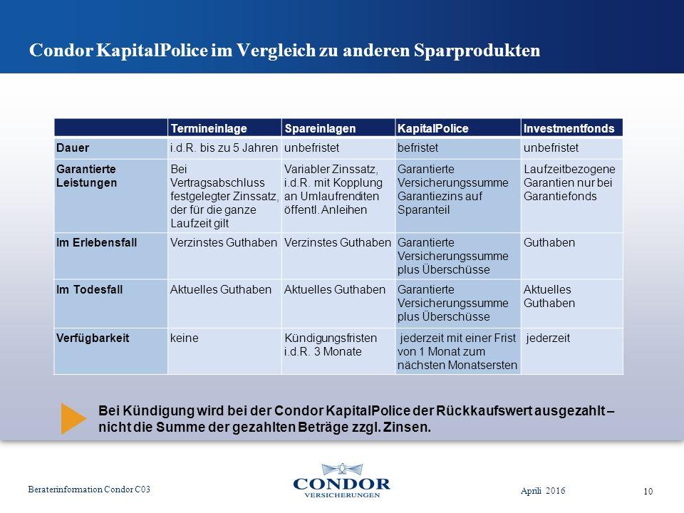 Condor KapitalPolice im Vergleich zu anderen Sparprodukten Aprili 2016 Beraterinformation Condor C03 10 TermineinlageSpareinlagenKapitalPoliceInvestmentfonds Daueri.d.R.