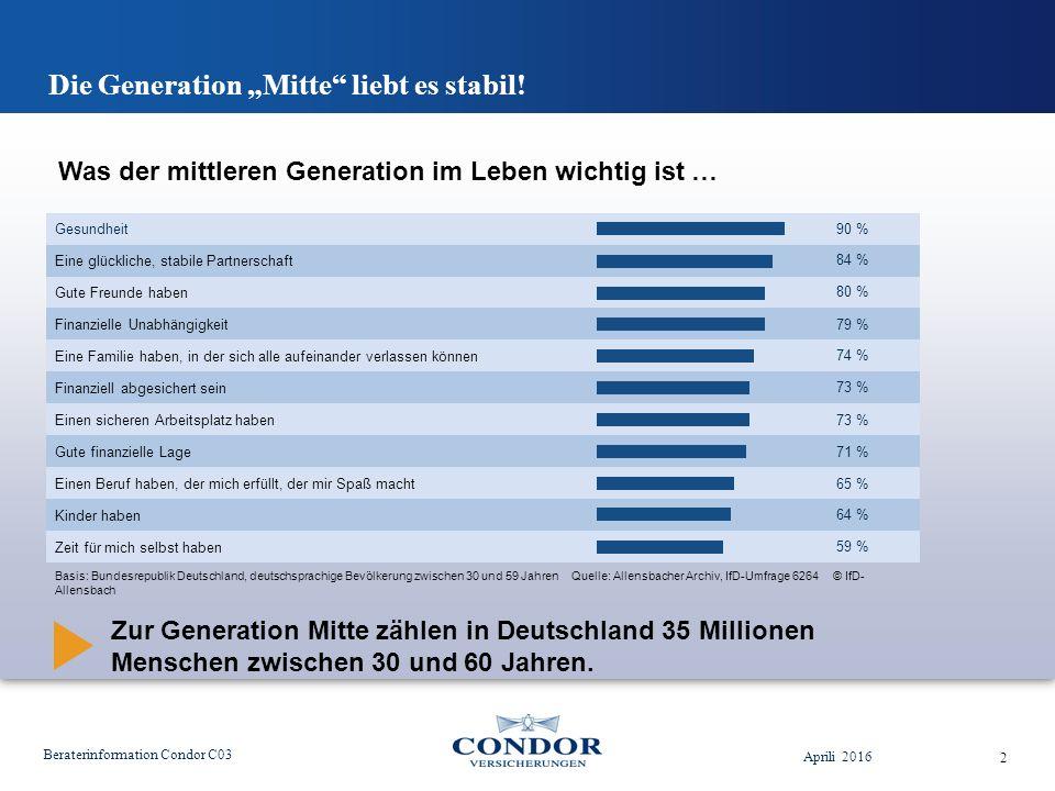 """Die Generation """"Mitte liebt es stabil."""