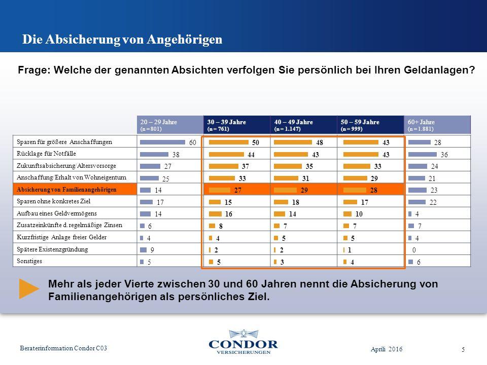 Die Absicherung von Angehörigen Aprili 2016 Beraterinformation Condor C03 5 Mehr als jeder Vierte zwischen 30 und 60 Jahren nennt die Absicherung von Familienangehörigen als persönliches Ziel.