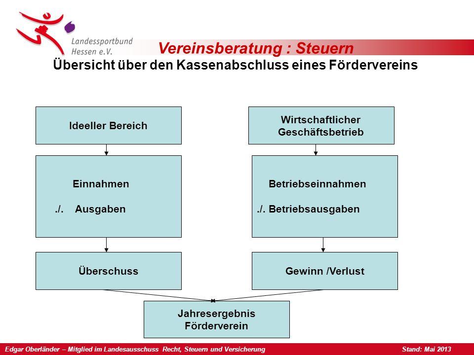 Vereinsberatung : Steuern Übersicht über den Kassenabschluss eines Fördervereins Ideeller Bereich Wirtschaftlicher Geschäftsbetrieb Einnahmen./.