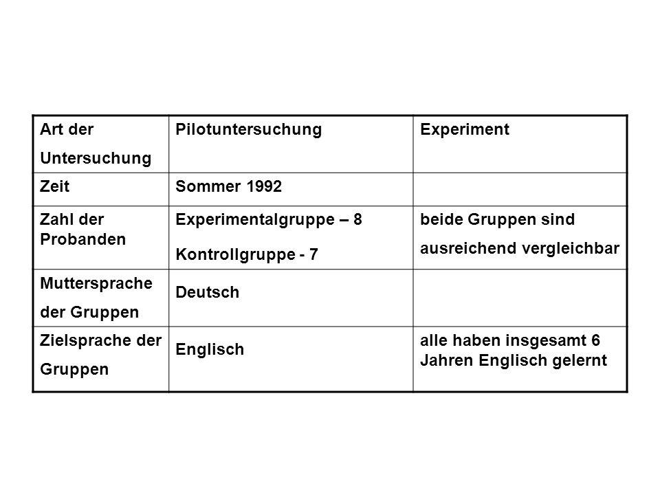Art der Untersuchung PilotuntersuchungExperiment ZeitSommer 1992 Zahl der Probanden Experimentalgruppe – 8 Kontrollgruppe - 7 beide Gruppen sind ausreichend vergleichbar Muttersprache der Gruppen Deutsch Zielsprache der Gruppen Englisch alle haben insgesamt 6 Jahren Englisch gelernt