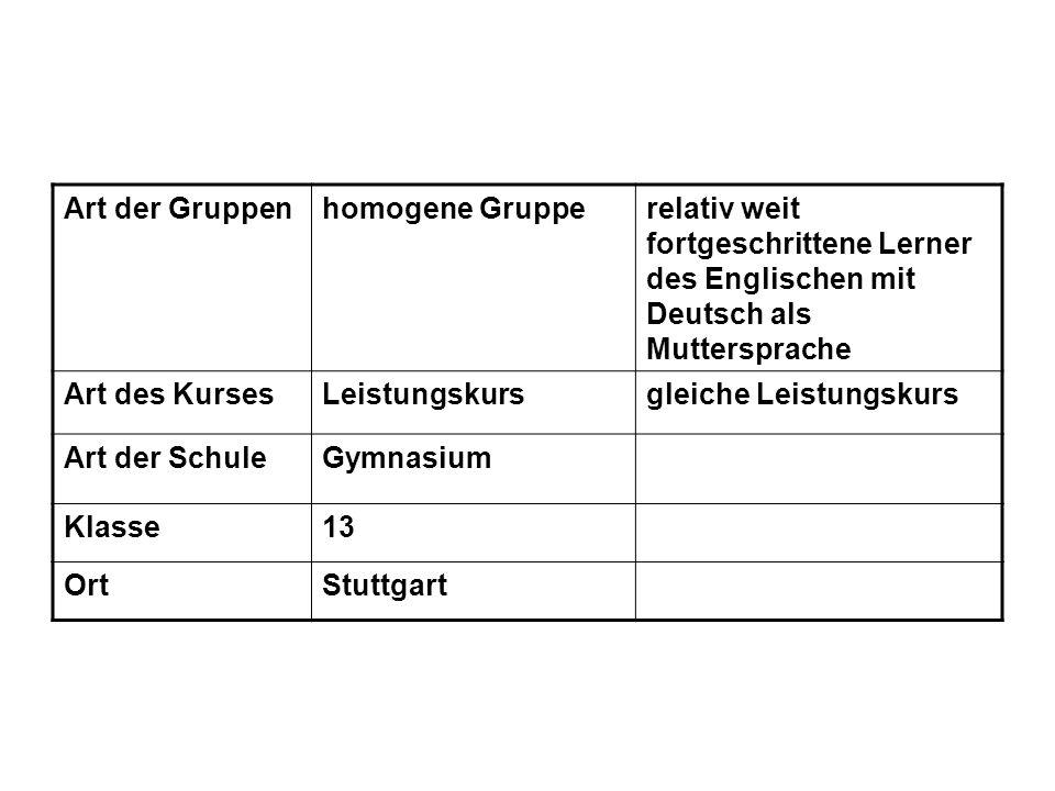 Art der Gruppenhomogene Grupperelativ weit fortgeschrittene Lerner des Englischen mit Deutsch als Muttersprache Art des KursesLeistungskursgleiche Leistungskurs Art der SchuleGymnasium Klasse13 OrtStuttgart