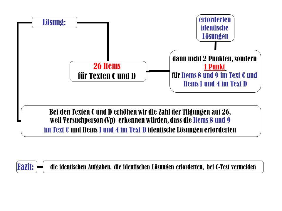erforderten identische Lösungen Lösung: Bei den Texten C und D erhöhen wir die Zahl der Tilgungen auf 26, weil Versuchperson (Vp) erkennen würden, dass die Items 8 und 9 im Text C und Items 1 und 4 im Text D identische Lösungen erforderten Fazit: die identischen Aufgaben, die identischen Lösungen erforderten, bei C-Test vermeiden 26 Items für Texten C und D dann nicht 2 Punkten, sondern 1 Punkt für Items 8 und 9 im Text C und Items 1 und 4 im Text D