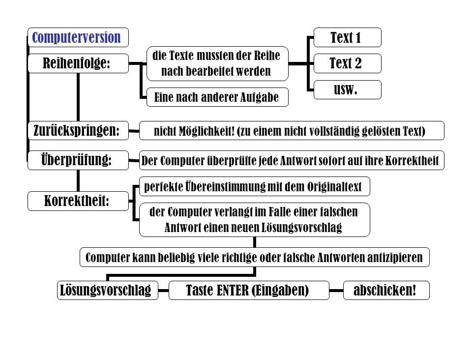 Computerversion Reihenfolge: Zurückspringen: Überprüfung: Korrektheit: Lösungsvorschlag Taste ENTER (Eingaben) abschicken! die Texte mussten der Reihe