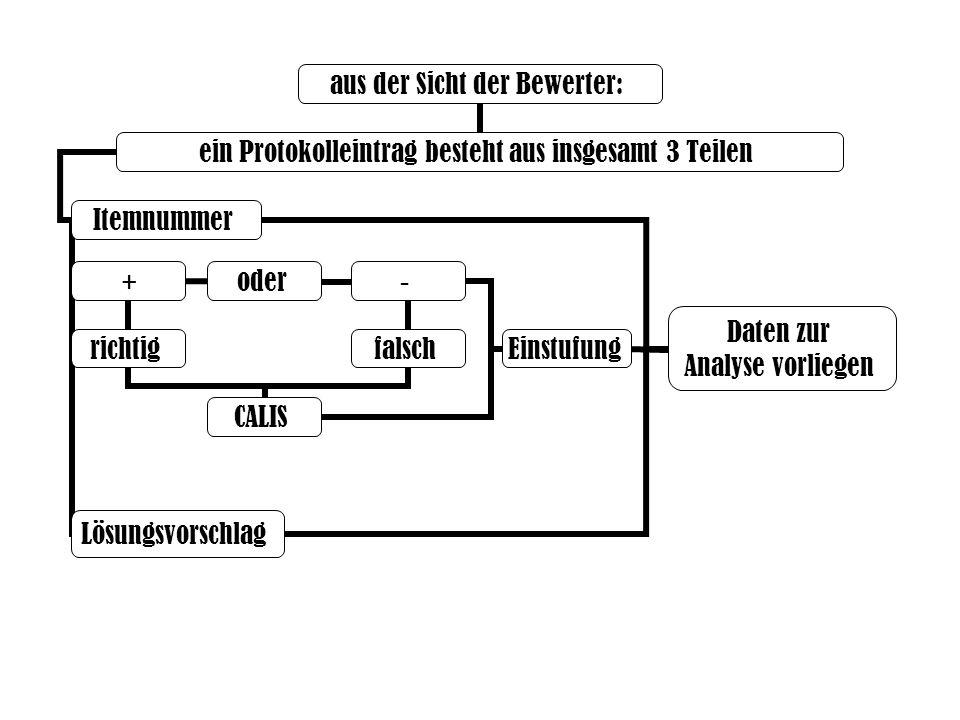 aus der Sicht der Bewerter: Itemnummer ein Protokolleintrag besteht aus insgesamt 3 Teilen + oder - falsch Einstufung Daten zur Analyse vorliegen CALIS richtig Lösungsvorschlag