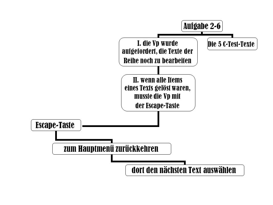 Aufgabe 2-6 I. die Vp wurde aufgefordert, die Texte der Reihe noch zu bearbeiten II. wenn alle Items eines Texts gelöst waren, musste die Vp mit der E