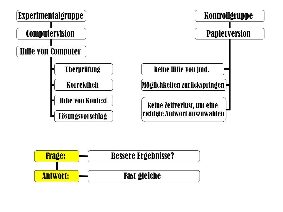 Experimentalgruppe ComputervisionHilfe von Computer Kontrollgruppe Papierversion keine Hilfe von jmd. Möglichkeiten zurückspringen keine Zeitverlust,
