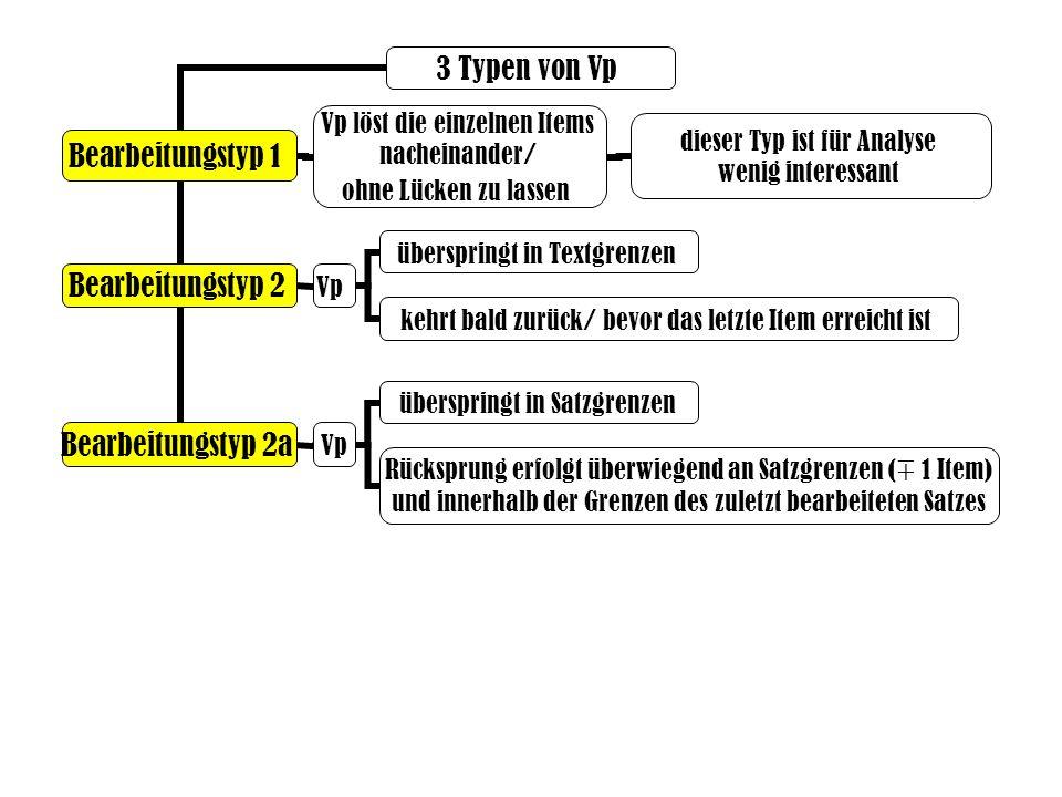 3 Typen von Vp Bearbeitungstyp 1 Bearbeitungstyp 2 Vp Bearbeitungstyp 2a Vp löst die einzelnen Items nacheinander/ ohne Lücken zu lassen überspringt in Textgrenzen kehrt bald zurück/ bevor das letzte Item erreicht ist überspringt in Satzgrenzen Rücksprung erfolgt überwiegend an Satzgrenzen ( ∓ 1 Item) und innerhalb der Grenzen des zuletzt bearbeiteten Satzes dieser Typ ist für Analyse wenig interessant