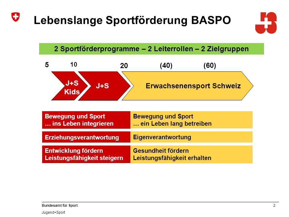 33 Bundesamt für Sport Jugend+Sport Berechnungsmodel nach dem neuen SpoFöG ab 01.10.2012 Coachentschädigung (10% auf das jeweilige J+S-Kursangebot) Zusatzbeiträge (Wettkampfkategorie / Trainingslager) Beitrag Teilnehmerstunden Grundbetrag
