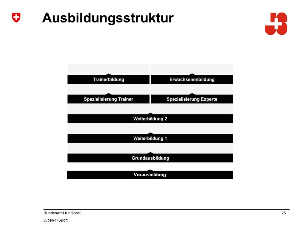 25 Bundesamt für Sport Jugend+Sport Ausbildungsstruktur Vorausbildung