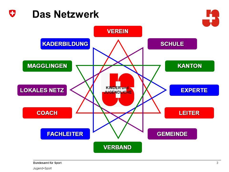 14 Bundesamt für Sport Jugend+Sport Der J+S-Leiter
