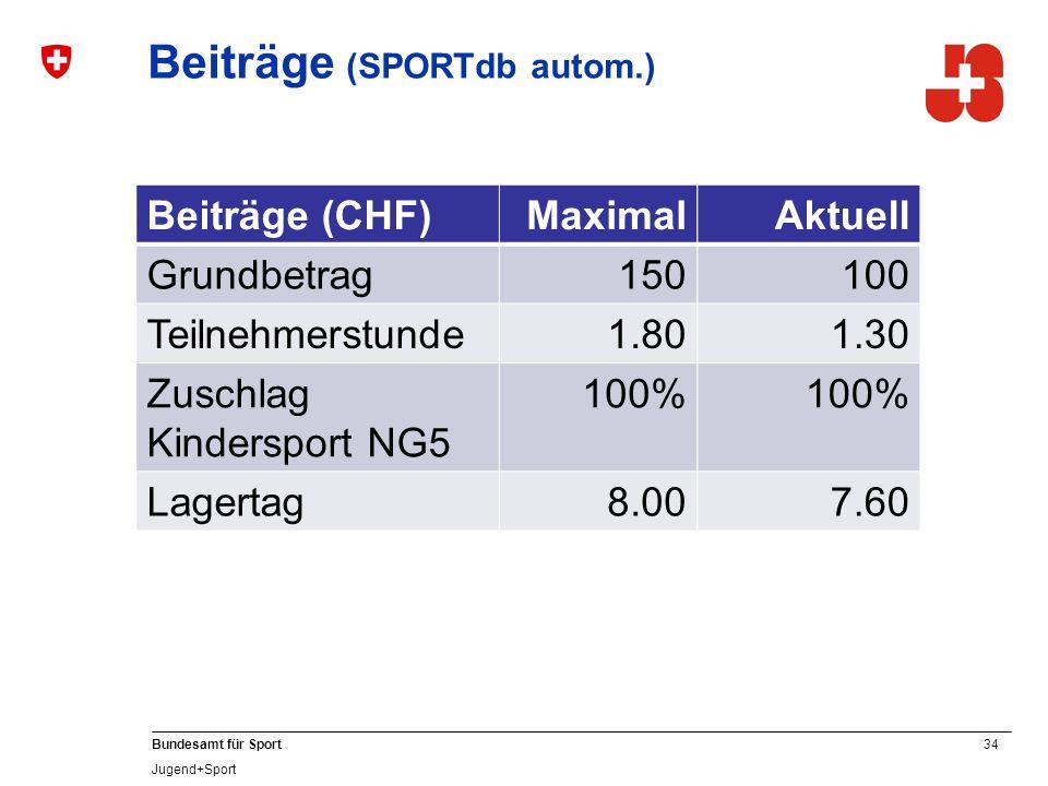 34 Bundesamt für Sport Jugend+Sport Beiträge (SPORTdb autom.) Beiträge (CHF)Maximal Grundbetrag150 Teilnehmerstunde1.80 Zuschlag Kindersport NG5 100% Lagertag8.00 Aktuell 100 1.30 100% 7.60