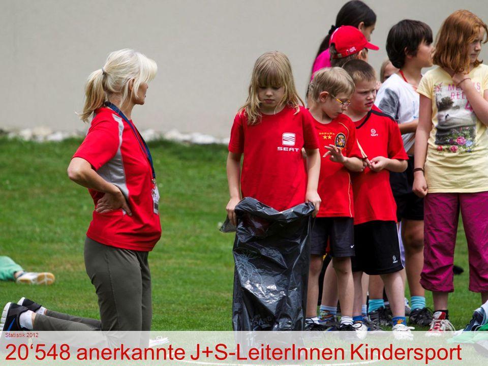 Stand September 2012 Xy anerkannte J+S-LeiterInnen Kindersport Statistik 2012 20'548 anerkannte J+S-LeiterInnen Kindersport