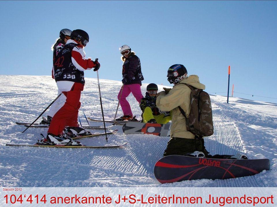 Statistik 2012 104'414 anerkannte J+S-LeiterInnen Jugendsport