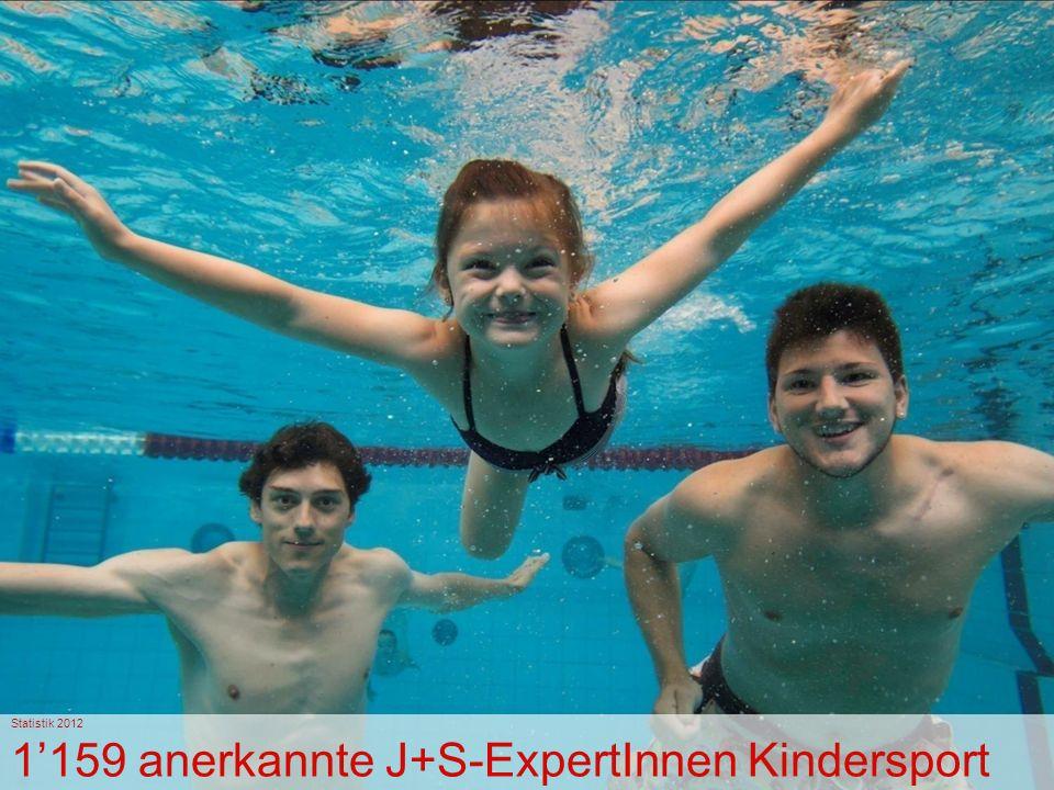 Statistik 2012 1'159 anerkannte J+S-ExpertInnen Kindersport