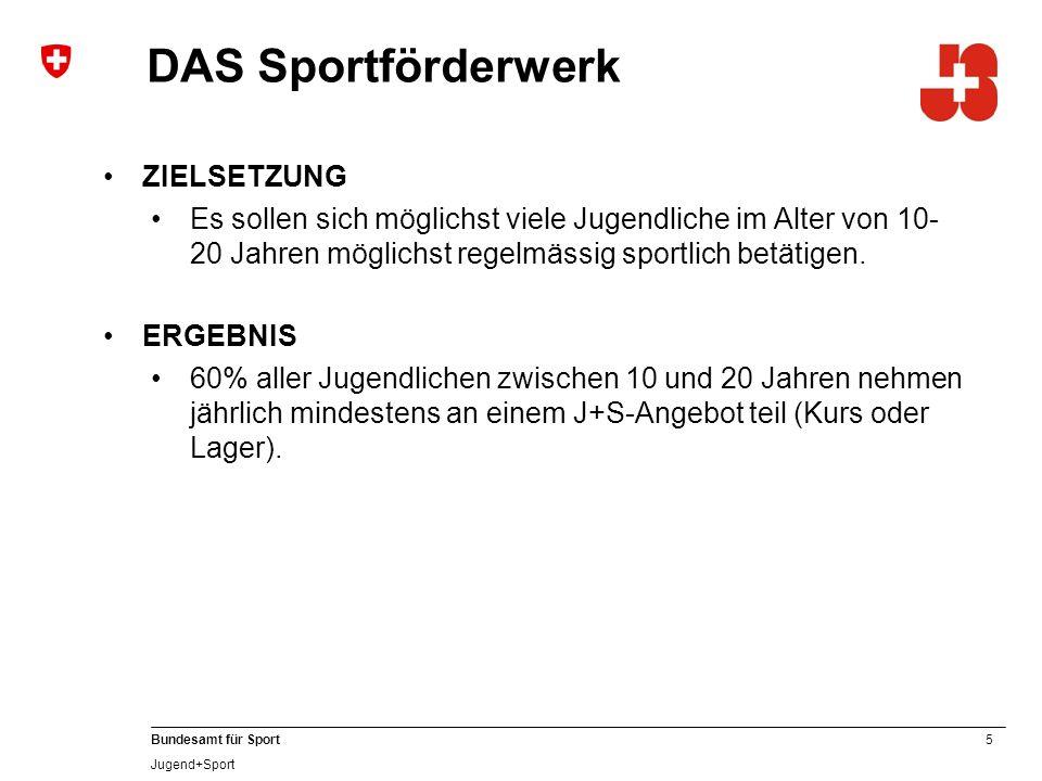 26 Bundesamt für Sport Jugend+Sport Legende Ausbildungsstufe J+S-Kurs J+S-Modul Verbands-Kurs Verbands-Modul Anschlussgefäss Prüfungsmodul Sportarten- u ̈ bergreifendes Modul www.jugendundsport.ch