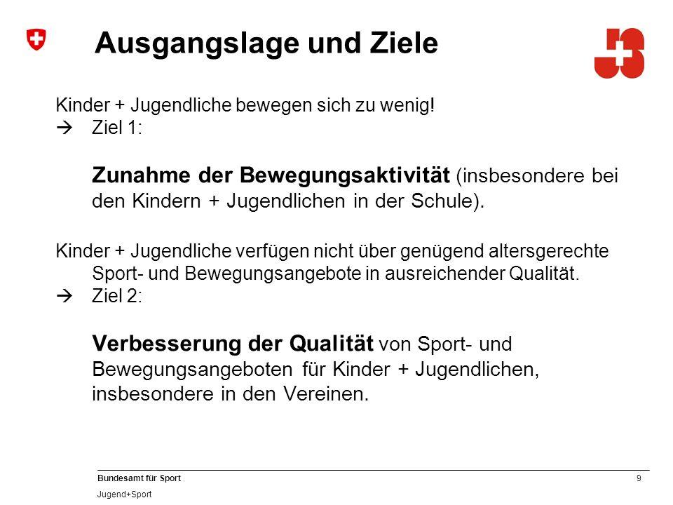 Statistik 2012 5'108 anerkannte J+S-ExpertInnen Jugendsport