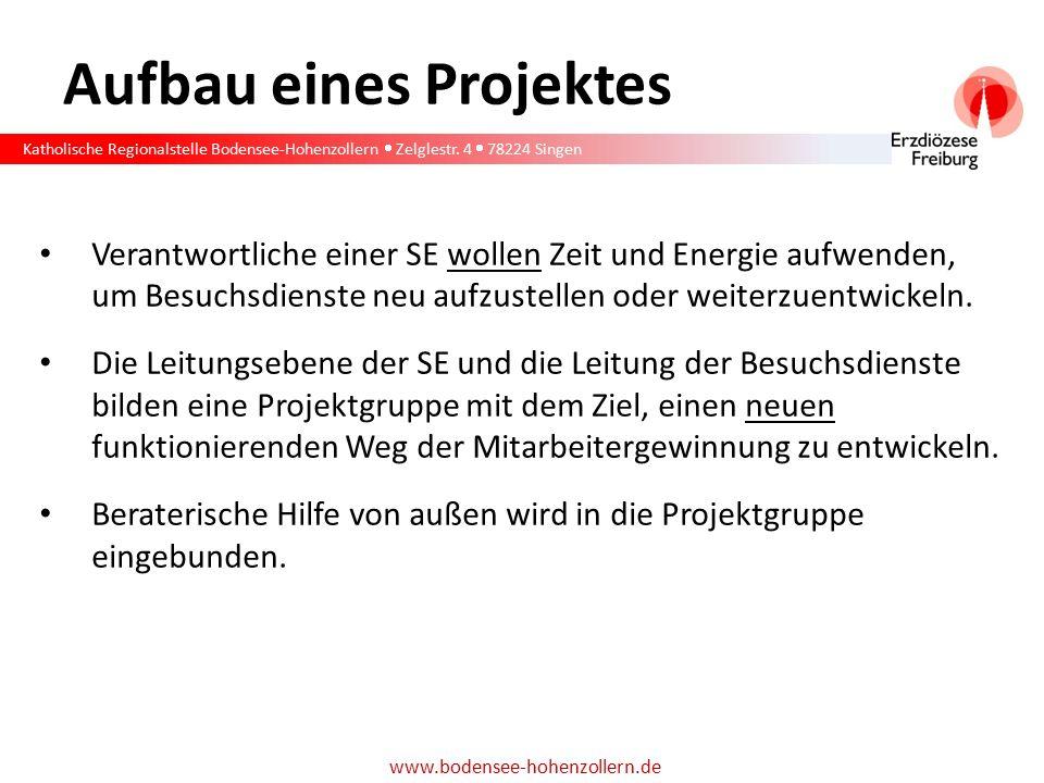 Katholische Regionalstelle Bodensee-Hohenzollern  Zelglestr. 4  78224 Singen www.bodensee-hohenzollern.de Aufbau eines Projektes Verantwortliche ein