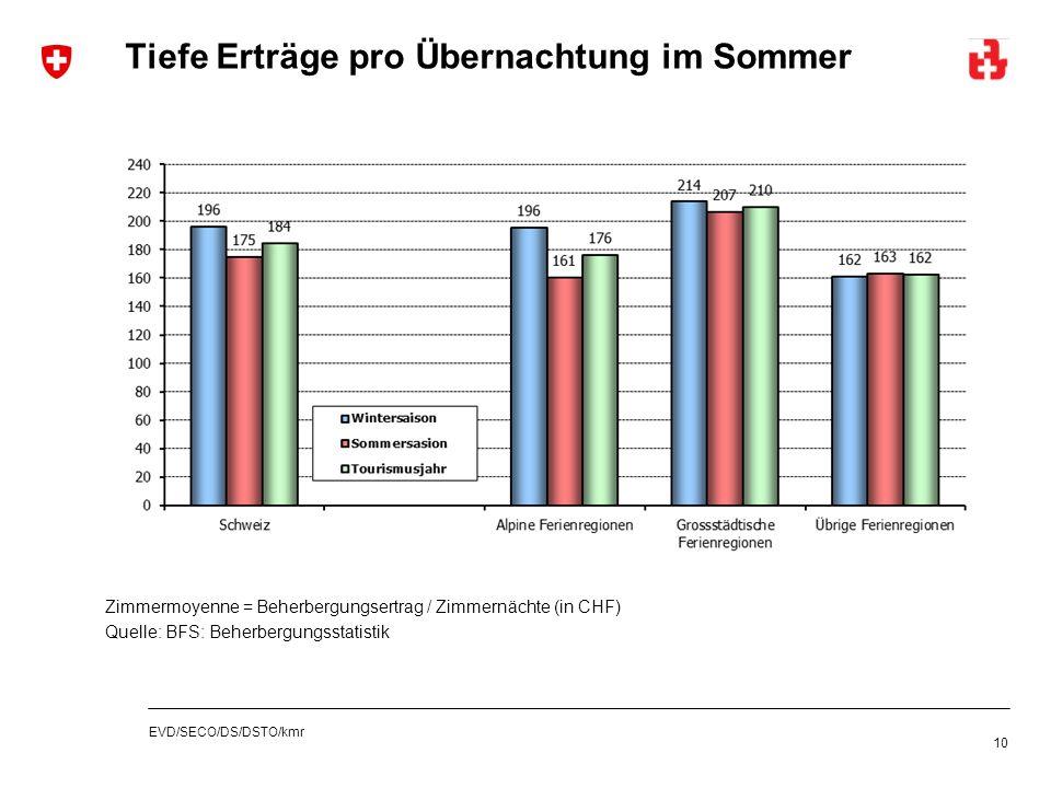 EVD/SECO/DS/DSTO/kmr Tiefe Erträge pro Übernachtung im Sommer 10 Zimmermoyenne = Beherbergungsertrag / Zimmernächte (in CHF) Quelle: BFS: Beherbergung