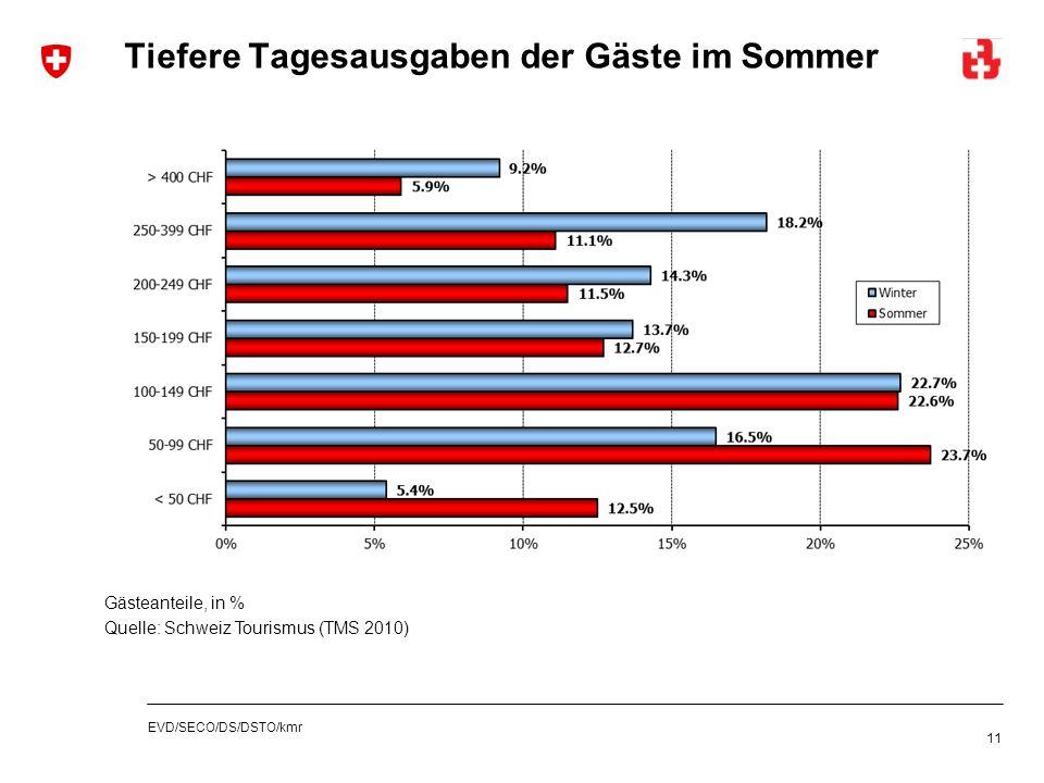 EVD/SECO/DS/DSTO/kmr Tiefere Tagesausgaben der Gäste im Sommer 11 Gästeanteile, in % Quelle: Schweiz Tourismus (TMS 2010)